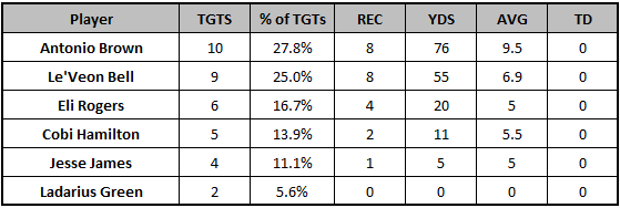 Steelers Week 11 target distribution