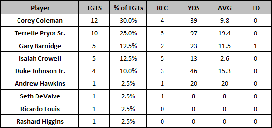 Browns Week 11 target distribution