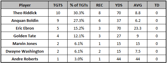 Lions Week 11 target distribution