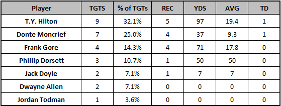 Colts Week 11 target distribution
