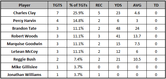 Bills Week 11 target distribution
