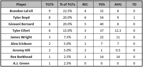 Bengals Week 11 target distribution