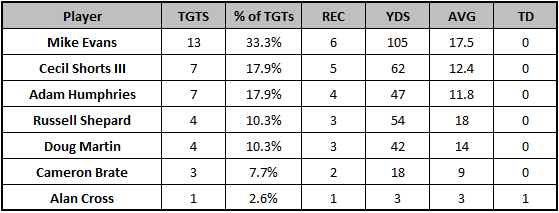 Buccaneers Week 11 Week 11 target distribution