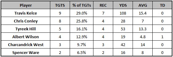 Chiefs Week 11 target distribution