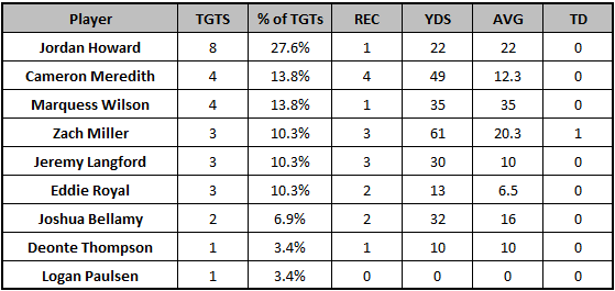 Bears Week 11 target distribution
