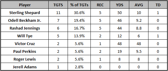 Giants Week 11 target distribution