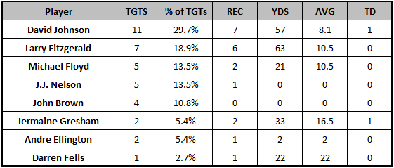 Cardinals Week 11 target distribution