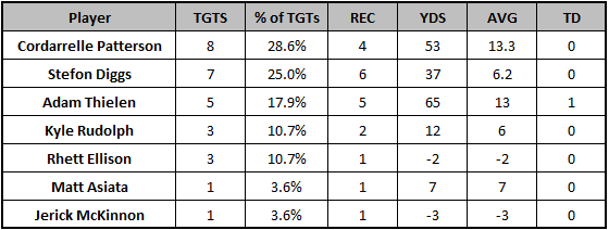 Vikings Week 11 target distribution