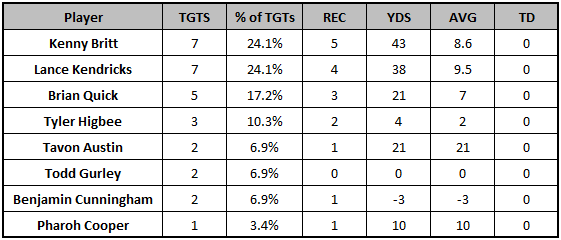 Rams Week 11 target distribution