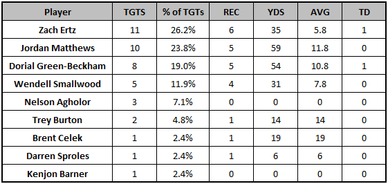 Eagles Week 11 target distribution