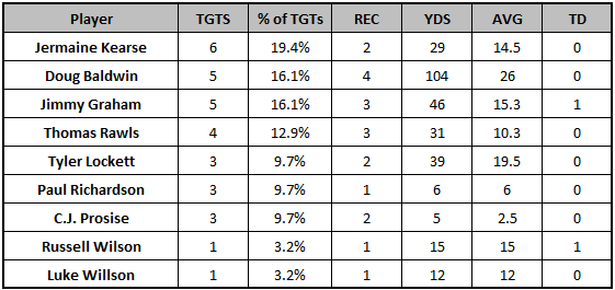 Seahawks Week 11 target distribution