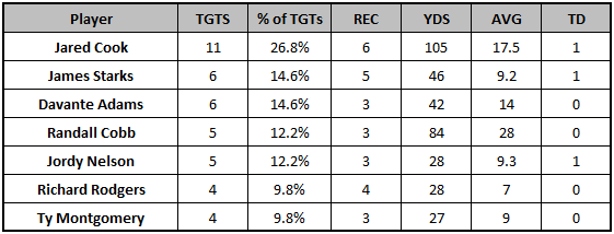 Packers Week 11 target distribution