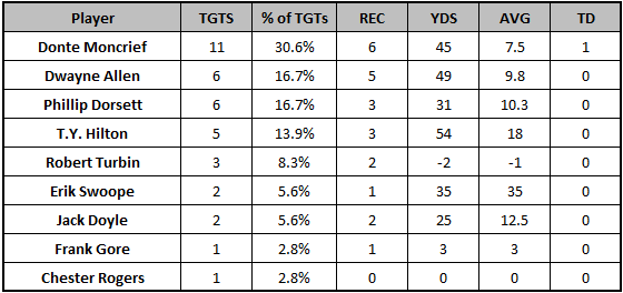 Colts Week 12 passing targets
