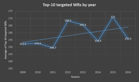 Average of the total targets among the Top-10 most targeted WRs by year