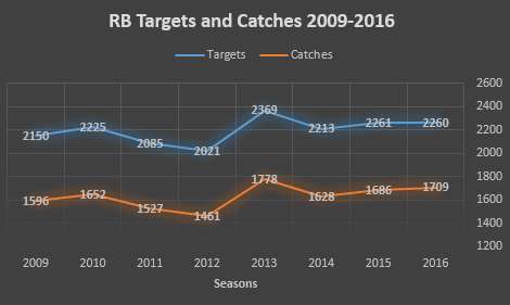 Total catches and targets among Top-50 fantasy running backs