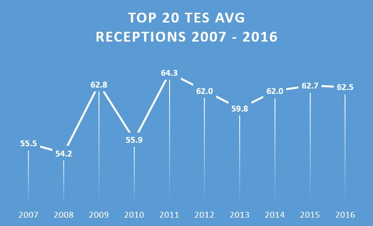 Top 20 TEs avg receptions 2007-2016