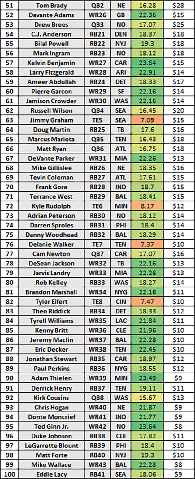 photo regarding Nfl Cheat Sheet Printable referred to as Best 200 myth gamers for 2017: Michael Fabiano
