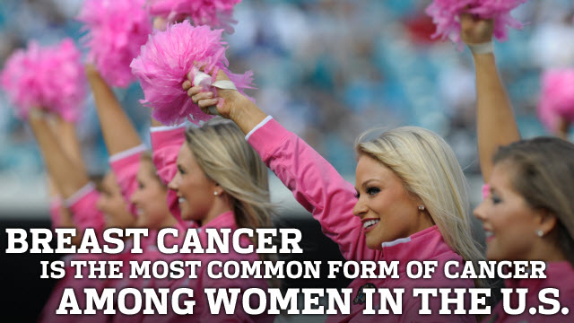 Breast cancer is the most common form of cancer among women in the U.S.