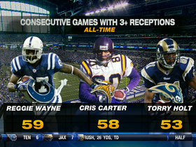 Video - Indianapolis Colts wide receiver Reggie Wayne breaks NFL receiving mark