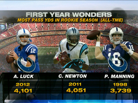 Video - Indianapolis Colts QB Andrew Luck breaks rookie passing record