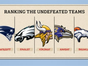 Watch: Ranking the undefeated teams through week 3