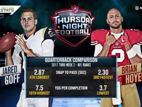 Watch: Next Gen Stats: Jared Goff vs. Brian Hoyer