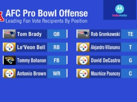 Watch: Top vote-getters for 2018 AFC Offense Pro Bowl revealed