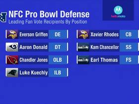 Watch: Top vote-getters for 2018 NFC Defense Pro Bowl revealed