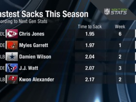 Watch: Next Gen Stats: Chris Jones records fastest sack of 2018