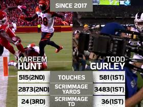 Watch: Rams vs Chiefs Wk11 Infographic