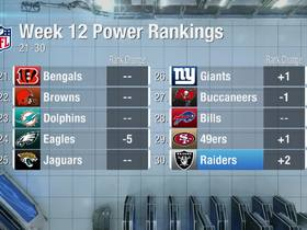 Watch: Raiders rise two spots to No. 30 in Week 12 | Power Rankings