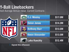 Watch: How Deion Jones' new deal compares to other top-paid LB's deals