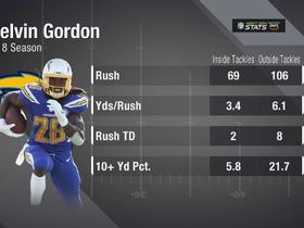 Watch: Next Gen Stats: Gordon's edge outside the tackles