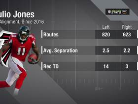 Watch: Next Gen Stats: Comparing Julio Jones' stats based on alignment