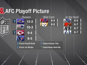 Watch: How the AFC playoff picture looks after Week 15 opener