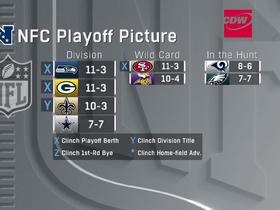Watch: Look at NFC playoff picture after Sunday of Week 15