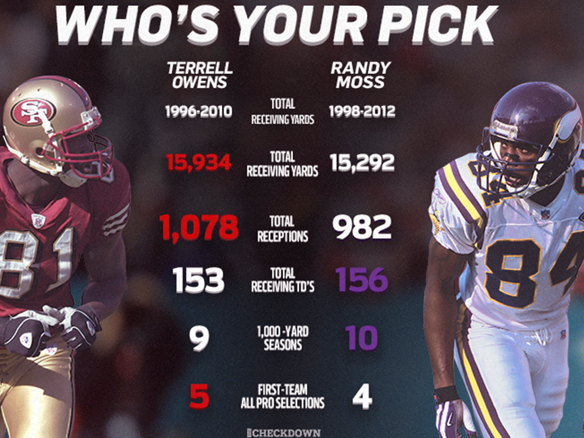 Randy Moss >> Who S Your Pick Randy Moss Or Terrell Owens Nfl Com