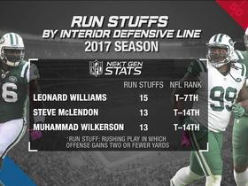 Next Gen Stats: Why has the Jets defense been so stout against the run?