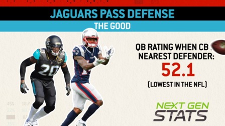 Next Gen Stats: How can the Pats attack the Jags D?