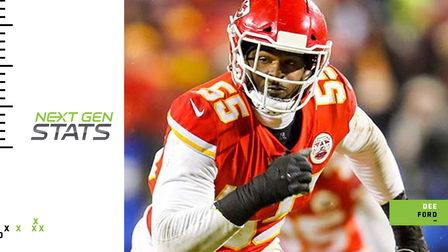 Next Gen Stats: Dee Ford's average seconds to sack and pressure ranking